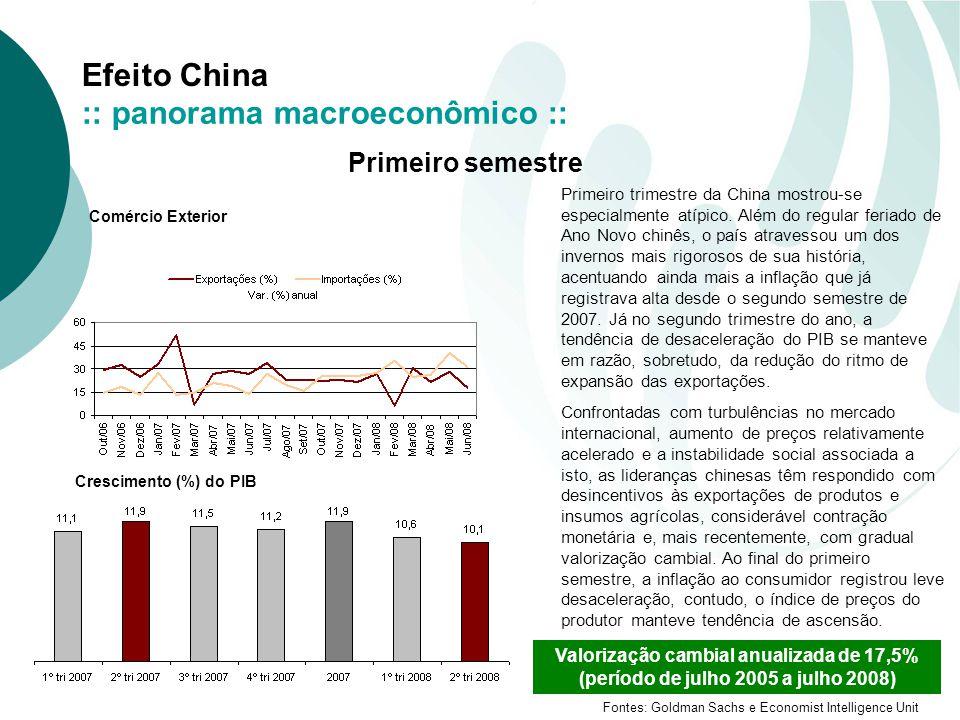 Efeito China Fontes: Goldman Sachs e Economist Intelligence Unit Primeiro semestre Primeiro trimestre da China mostrou-se especialmente atípico. Além