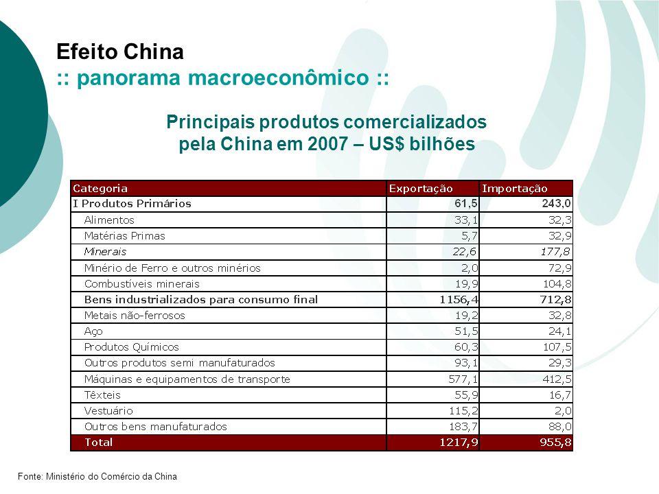 Efeito China Principais produtos comercializados pela China em 2007 – US$ bilhões Fonte: Ministério do Comércio da China :: panorama macroeconômico ::