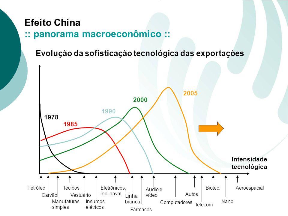 Efeito China 1978 1985 1990 2000 2005 Intensidade tecnológica Evolução da sofisticação tecnológica das exportações Petróleo Carvão Manufaturas simples Tecidos Vestuário Insumos elétricos Eletrônicos, ind.