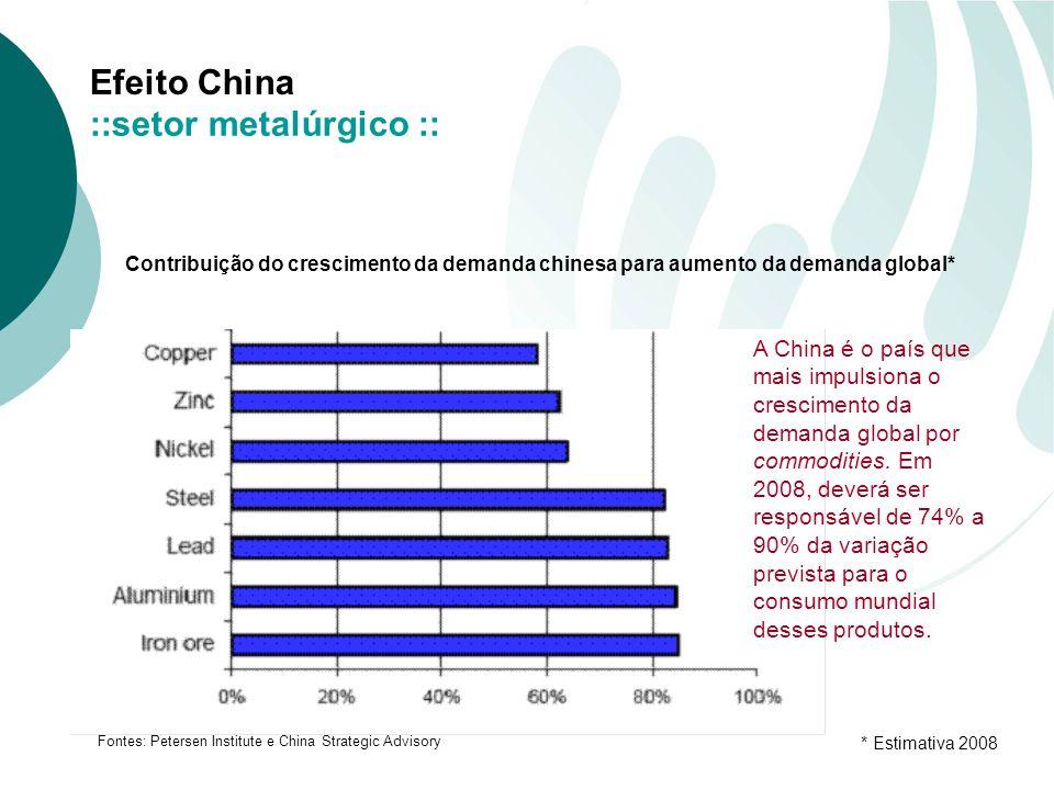 Efeito China ::setor metalúrgico :: Contribuição do crescimento da demanda chinesa para aumento da demanda global* Fontes: Petersen Institute e China Strategic Advisory * Estimativa 2008 A China é o país que mais impulsiona o crescimento da demanda global por commodities.