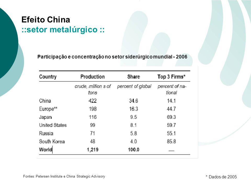 Efeito China ::setor metalúrgico :: Participação e concentração no setor siderúrgico mundial - 2006 Fontes: Petersen Institute e China Strategic Advisory * Dados de 2005