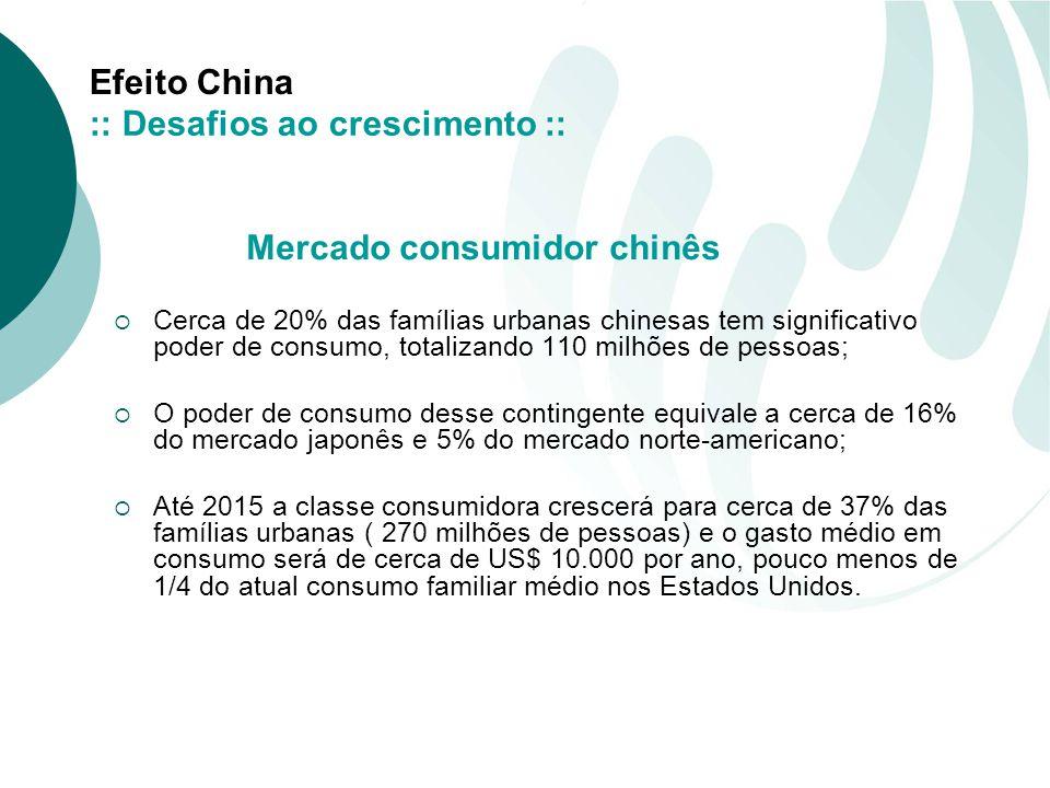 Efeito China Cerca de 20% das famílias urbanas chinesas tem significativo poder de consumo, totalizando 110 milhões de pessoas; O poder de consumo desse contingente equivale a cerca de 16% do mercado japonês e 5% do mercado norte-americano; Até 2015 a classe consumidora crescerá para cerca de 37% das famílias urbanas ( 270 milhões de pessoas) e o gasto médio em consumo será de cerca de US$ 10.000 por ano, pouco menos de 1/4 do atual consumo familiar médio nos Estados Unidos.