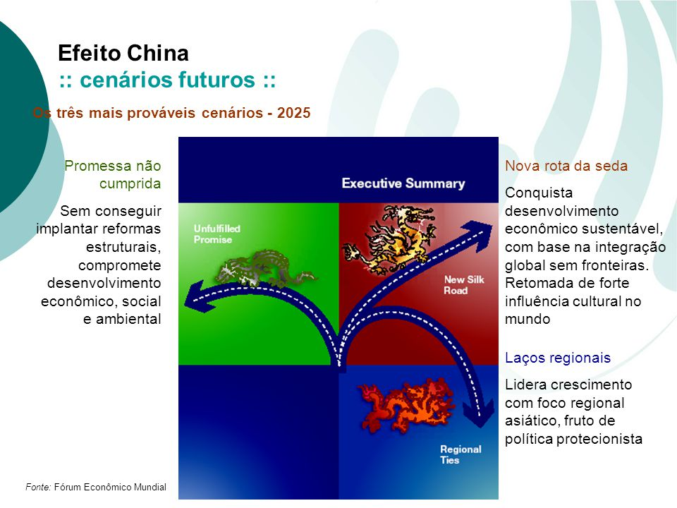 Efeito China Promessa não cumprida Sem conseguir implantar reformas estruturais, compromete desenvolvimento econômico, social e ambiental Nova rota da seda Conquista desenvolvimento econômico sustentável, com base na integração global sem fronteiras.