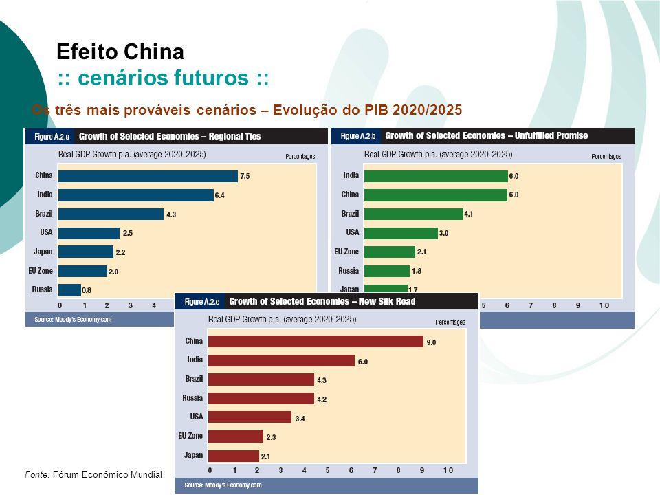Efeito China Fonte: Fórum Econômico Mundial Os três mais prováveis cenários – Evolução do PIB 2020/2025 :: cenários futuros ::