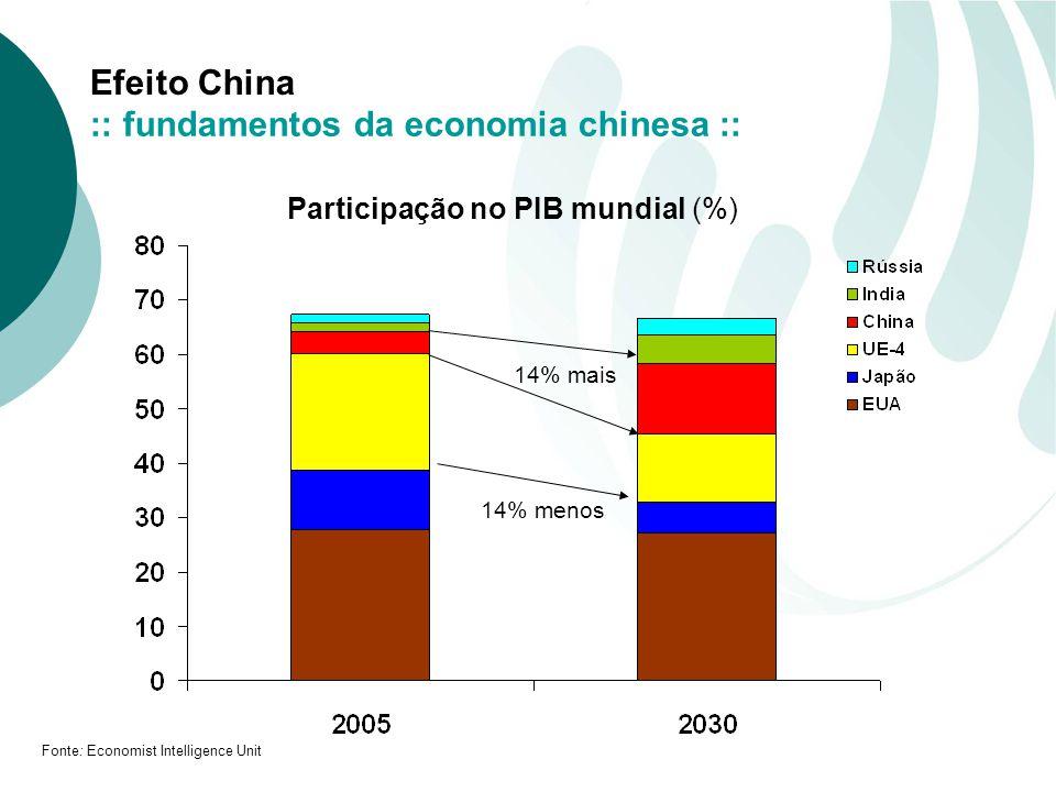 Efeito China Participação no PIB mundial (%) 14% menos 14% mais Fonte: Economist Intelligence Unit :: fundamentos da economia chinesa ::