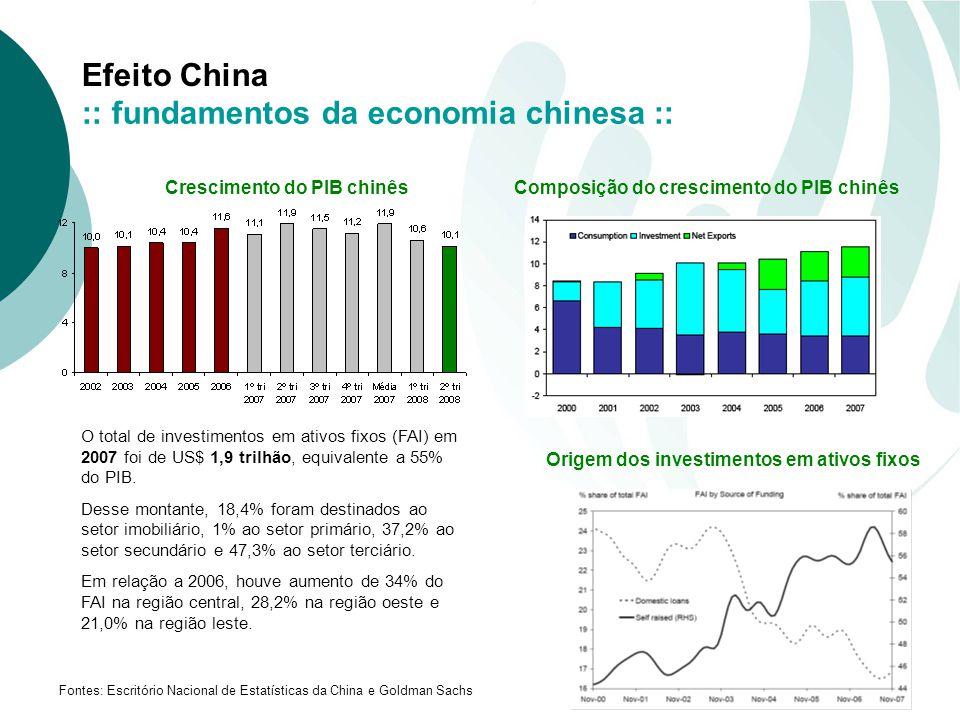 Efeito China Crescimento do PIB chinês Fontes: Escritório Nacional de Estatísticas da China e Goldman Sachs Composição do crescimento do PIB chinês Origem dos investimentos em ativos fixos O total de investimentos em ativos fixos (FAI) em 2007 foi de US$ 1,9 trilhão, equivalente a 55% do PIB.