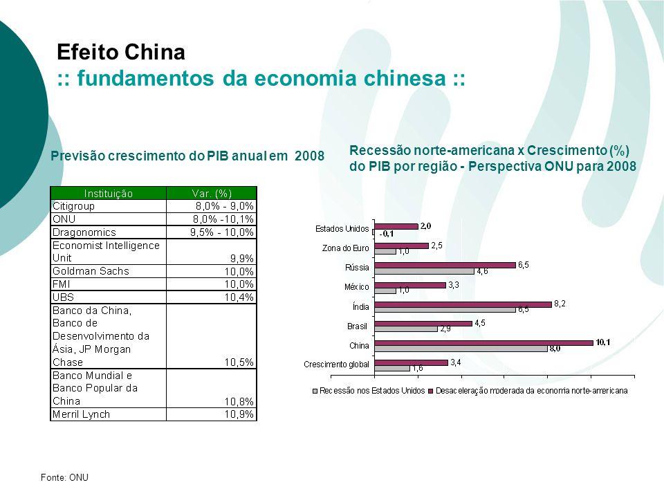 Efeito China Previsão crescimento do PIB anual em 2008 Recessão norte-americana x Crescimento (%) do PIB por região - Perspectiva ONU para 2008 Fonte: ONU :: fundamentos da economia chinesa ::