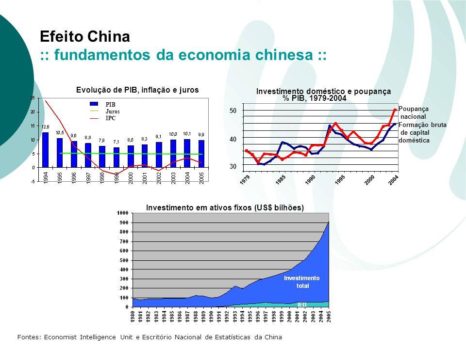 Efeito China Fontes: Economist Intelligence Unit e Escritório Nacional de Estatísticas da China PIB Juros IPC Investimento em ativos fixos (US$ bilhões) Evolução de PIB, inflação e juros :: fundamentos da economia chinesa ::