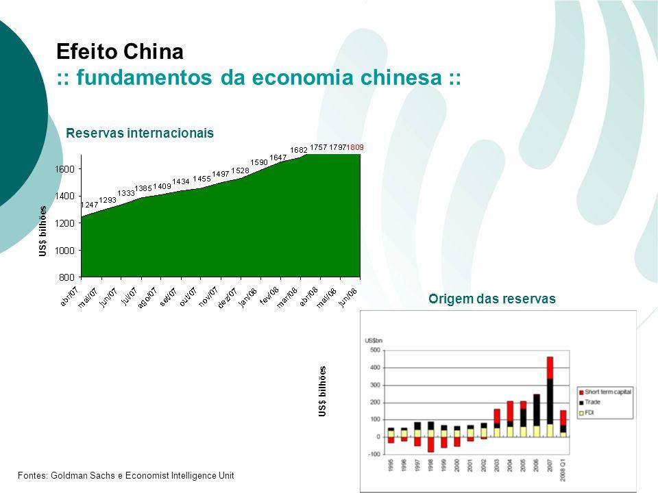 Efeito China Fontes: Goldman Sachs e Economist Intelligence Unit Reservas internacionais Origem das reservas US$ bilhões :: fundamentos da economia chinesa :: US$ bilhões