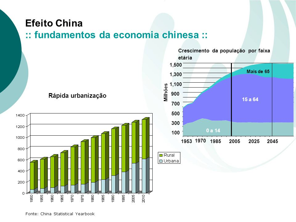 Efeito China Fonte: China Statistical Yearbook Rápida urbanização 100 300 500 700 900 1,100 1,300 1,500 1953 1970 198520052025 2045 0 a 14 15 a 64 Mai