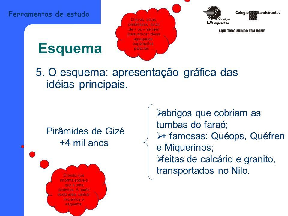 Ferramentas de estudo Esquema Professora Fernanda Fontes Professora Silvia Assis