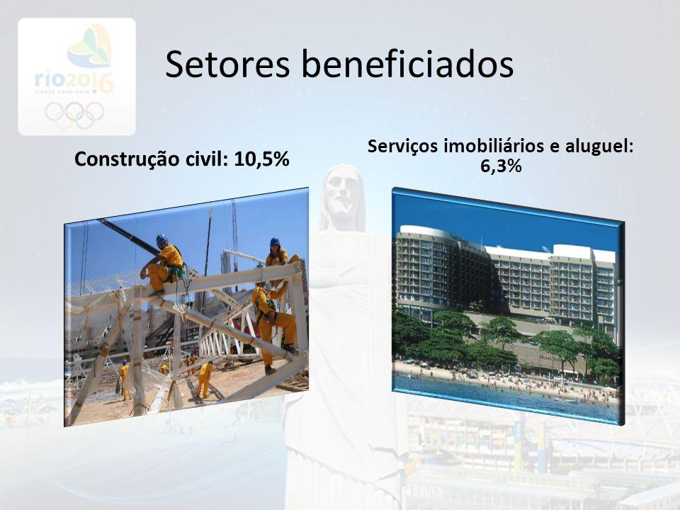 Setores beneficiados Construção civil: 10,5% Serviços imobiliários e aluguel: 6,3%