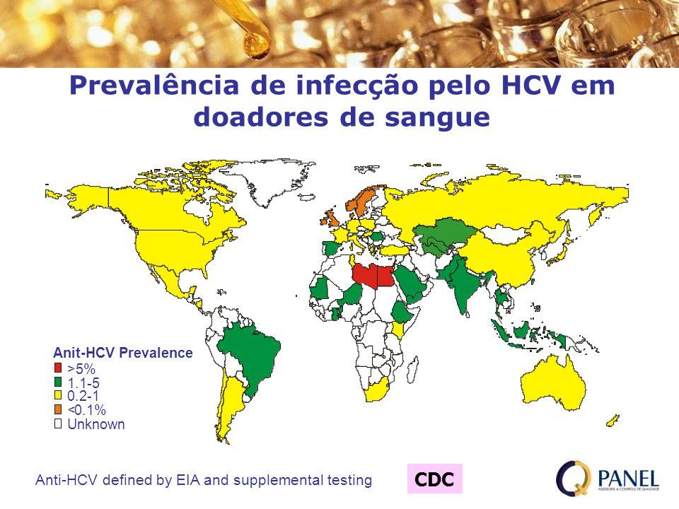 Prevalência de infecção pelo HCV em doadores de sangue CDC *Anti-HCV defined by EIA and supplemental testing