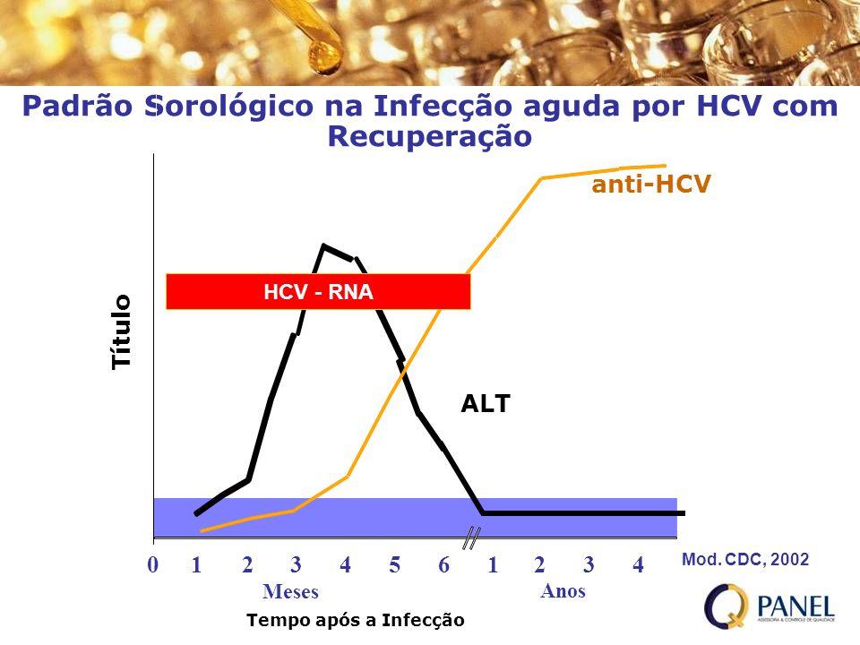 Padrão Sorológico na Infecção aguda por HCV com Recuperação ALT Normal Mod. CDC, 2002 Tempo após a Infecção Título anti-HCV 012345 61234 Anos Meses HC
