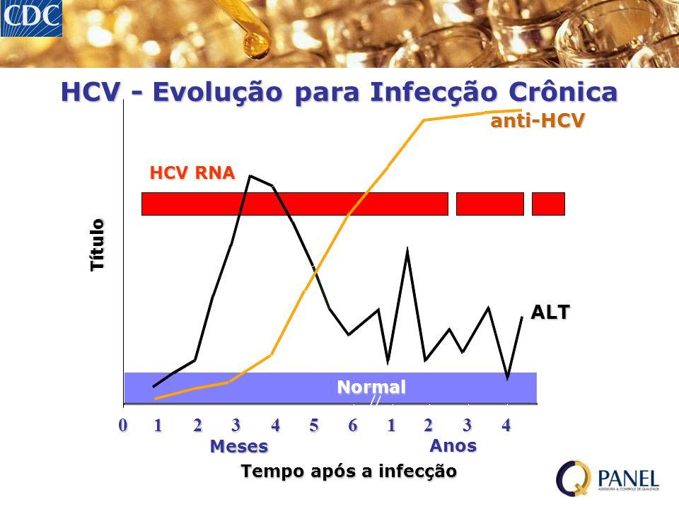 HCV - Evolução para Infecção Crônica Tempo após a infecção Título anti-HCV ALT Normal 012345 61234 Anos Meses HCV RNA