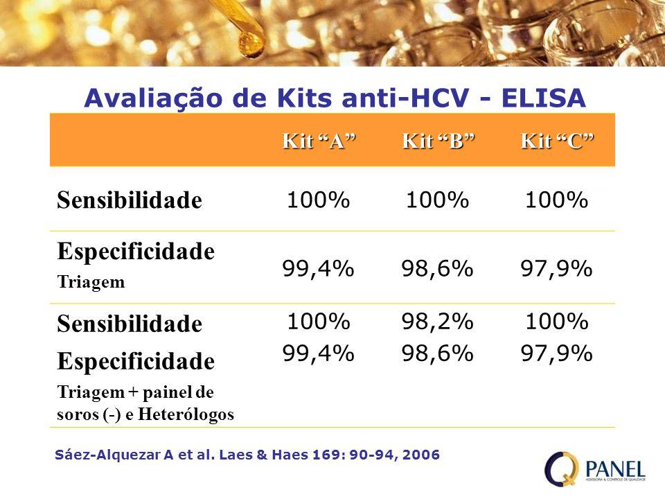 Avaliação de Kits anti-HCV - ELISA Kit A Kit B Kit C Sensibilidade 100% Especificidade Triagem 99,4%98,6%97,9% Sensibilidade Especificidade Triagem +