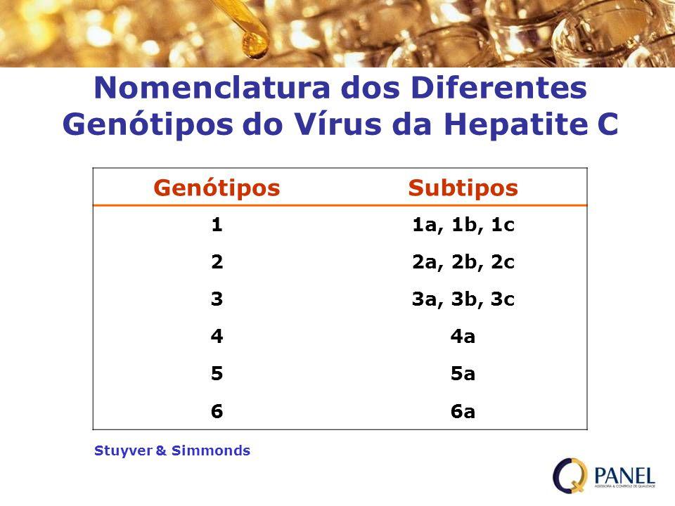 Nomenclatura dos Diferentes Genótipos do Vírus da Hepatite C GenótiposSubtipos 11a, 1b, 1c 22a, 2b, 2c 33a, 3b, 3c 44a 55a 66a Stuyver & Simmonds