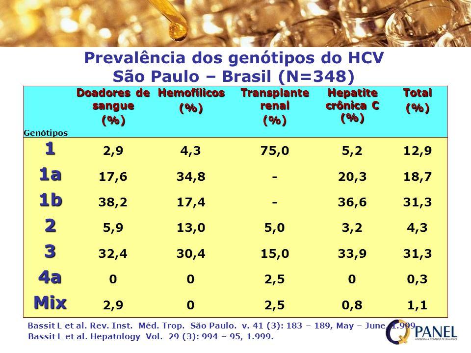Prevalência dos genótipos do HCV São Paulo – Brasil (N=348) Genótipos Doadores de sangue (%)Hemofílicos(%) Transplante renal (%) Hepatite crônica C (%