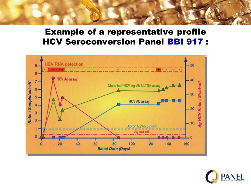 Example of a representative profile HCV Seroconversion Panel BBI 917 :