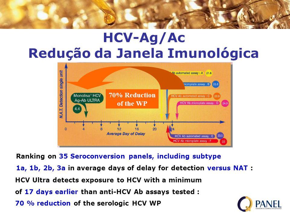 HCV-Ag/Ac Redução da Janela Imunológica Ranking on 35 Seroconversion panels, including subtype 1a, 1b, 2b, 3a in average days of delay for detection v