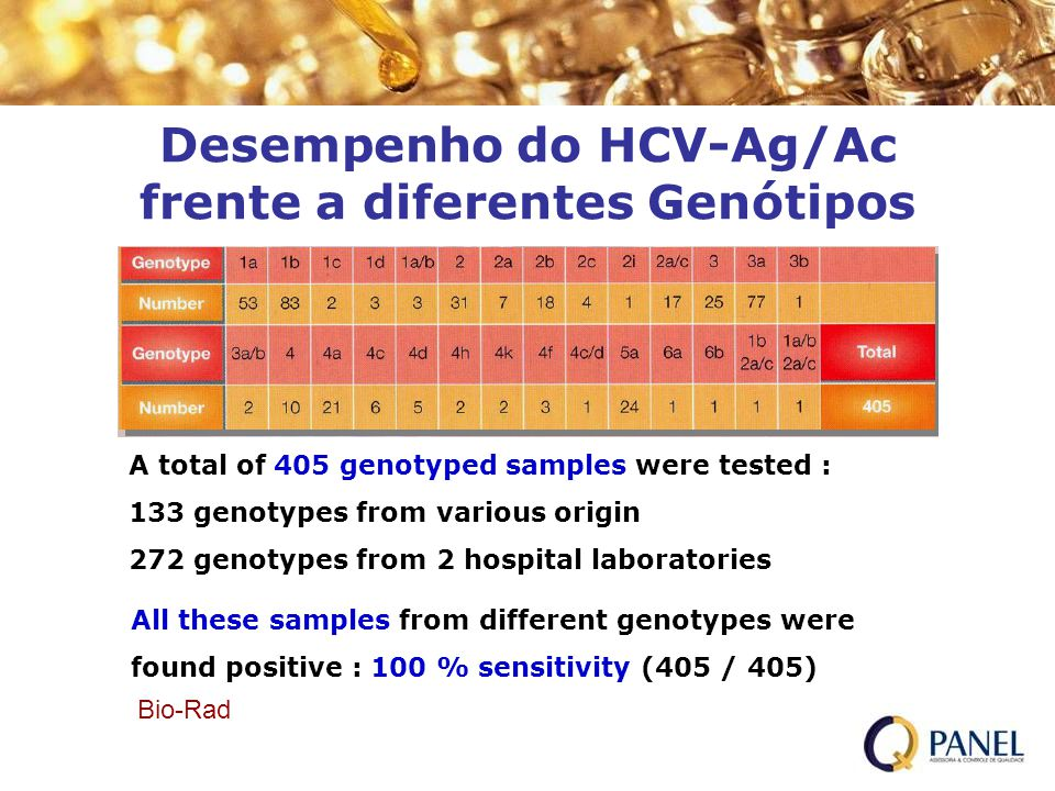 Desempenho do HCV-Ag/Ac frente a diferentes Genótipos A total of 405 genotyped samples were tested : 133 genotypes from various origin 272 genotypes from 2 hospital laboratories All these samples from different genotypes were found positive : 100 % sensitivity (405 / 405) Bio-Rad