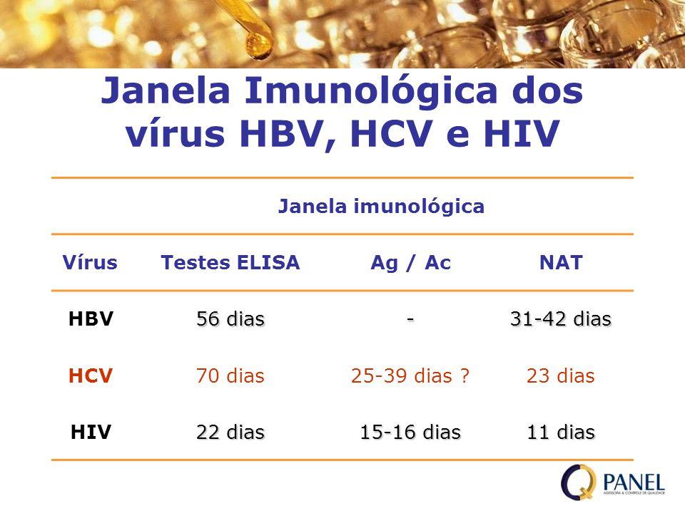 Janela Imunológica dos vírus HBV, HCV e HIV Janela imunológica VírusTestes ELISAAg / AcNAT HBV 56 dias - 31-42 dias HCV70 dias25-39 dias ?23 dias HIV