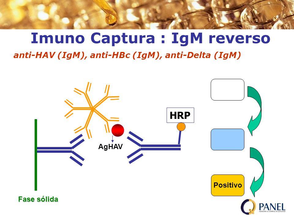 Imuno Captura : IgM reverso Positivo HRP H 2 O 2 /TMB H 2 SO 4 anti-HAV (IgM), anti-HBc (IgM), anti-Delta (IgM) Fase sólida AgHAV