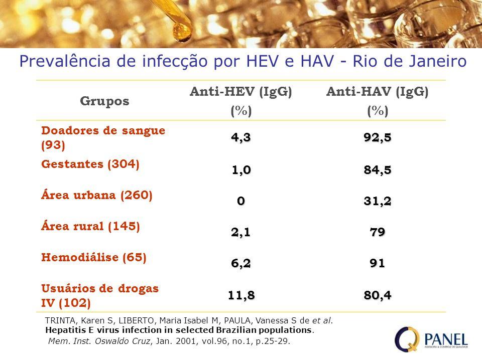 Grupos Anti-HEV (IgG) (%) Anti-HAV (IgG) (%) Doadores de sangue (93) 4,392,5 Gestantes (304) 1,084,5 Área urbana (260) 031,2 Área rural (145) 2,179 He