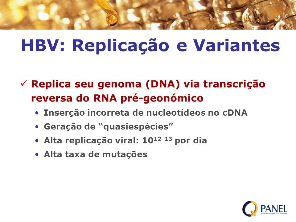 HBV: Replicação e Variantes Replica seu genoma (DNA) via transcrição reversa do RNA pré-geonómico Inserção incorreta de nucleotídeos no cDNA Geração d