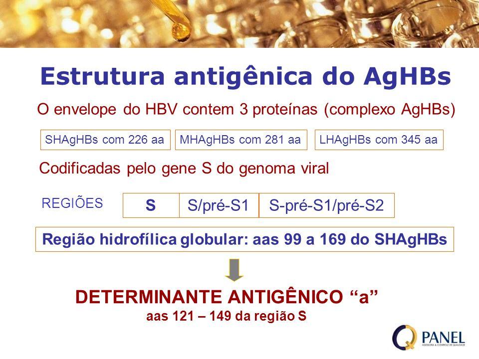 Estrutura antigênica do AgHBs O envelope do HBV contem 3 proteínas (complexo AgHBs) SHAgHBs com 226 aaLHAgHBs com 345 aaMHAgHBs com 281 aa Codificadas