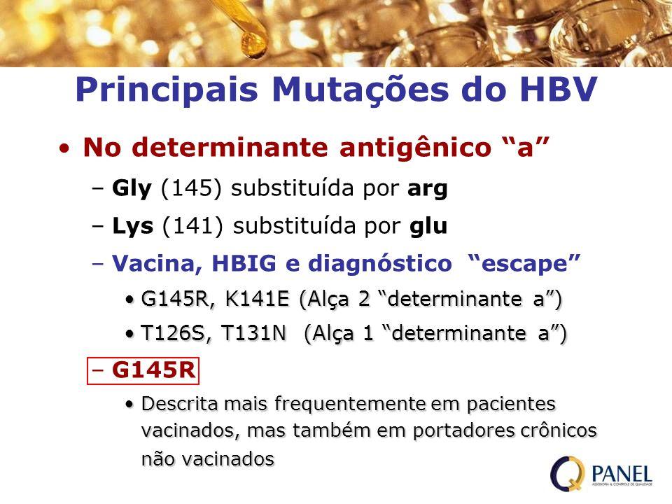 Principais Mutações do HBV No determinante antigênico a –Gly (145) substituída por arg –Lys (141) substituída por glu –Vacina, HBIG e diagnóstico esca
