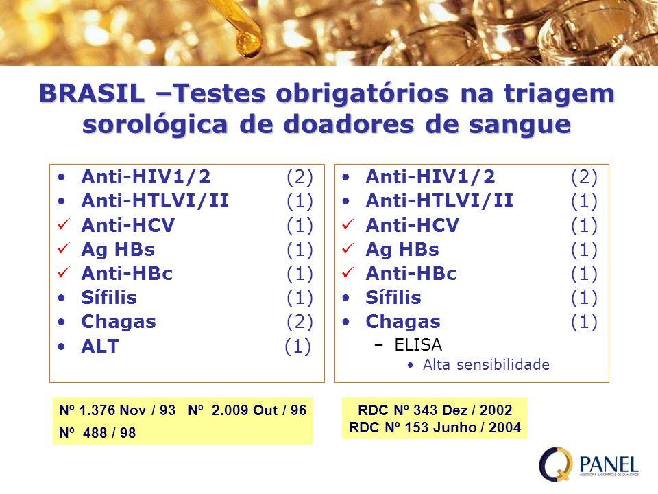 BRASIL –Testes obrigatórios na triagem sorológica de doadores de sangue Anti-HIV1/2 (2) Anti-HTLVI/II (1) Anti-HCV (1) Ag HBs (1) Anti-HBc (1) Sífilis