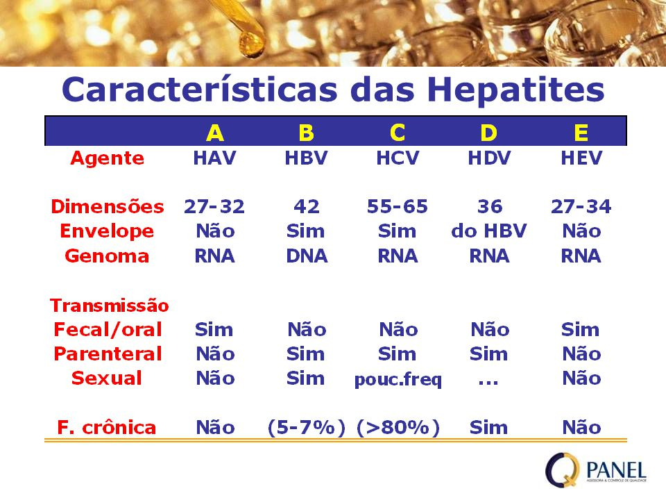 HCV-Ag/Ac Redução da Janela Imunológica Ranking on 35 Seroconversion panels, including subtype 1a, 1b, 2b, 3a in average days of delay for detection versus NAT : HCV Ultra detects exposure to HCV with a minimum of 17 days earlier than anti-HCV Ab assays tested : 70 % reduction of the serologic HCV WP