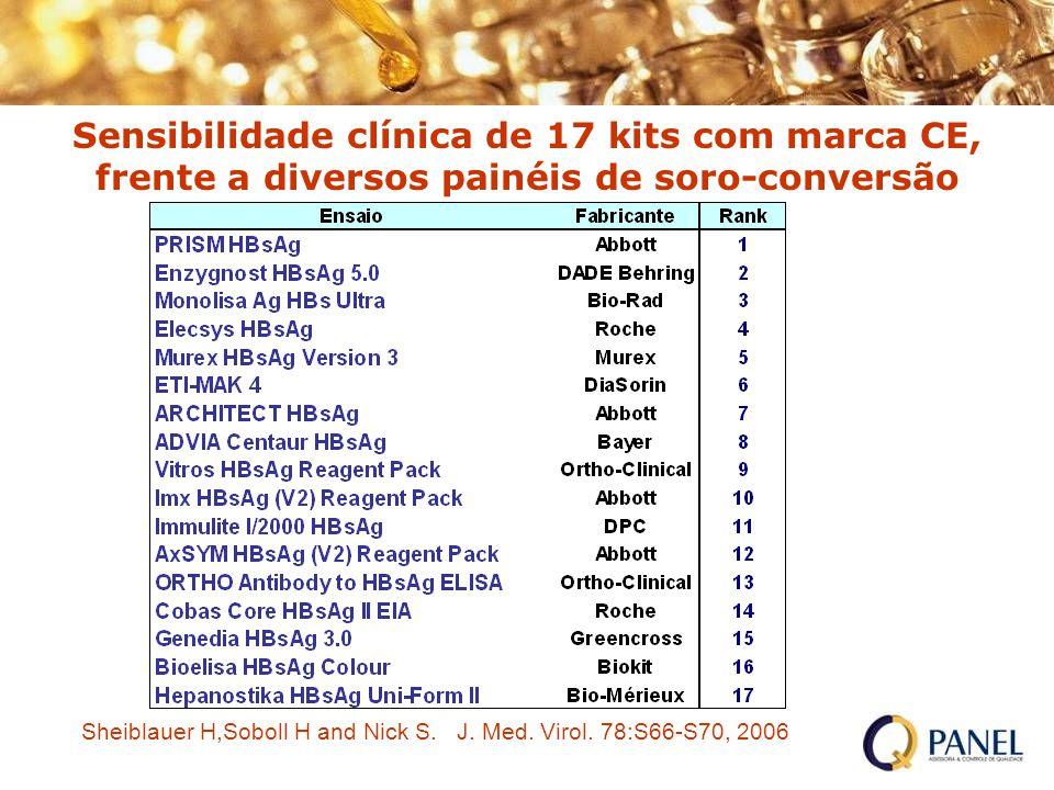Sensibilidade clínica de 17 kits com marca CE, frente a diversos painéis de soro-conversão Sheiblauer H,Soboll H and Nick S. J. Med. Virol. 78:S66-S70