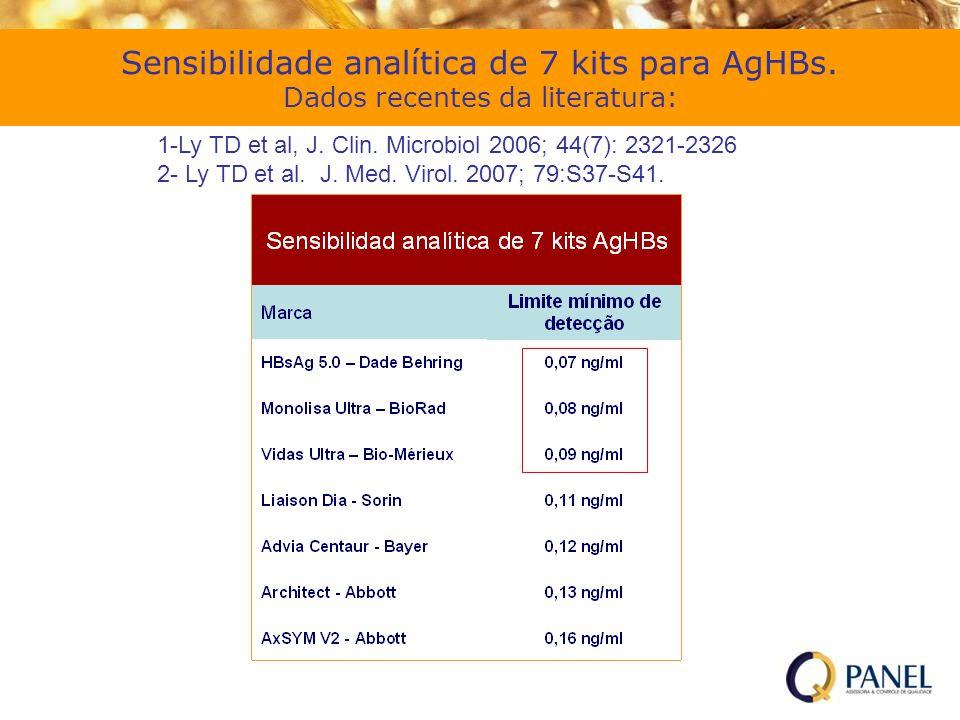 Sensibilidade analítica de 7 kits para AgHBs. Dados recentes da literatura: 1-Ly TD et al, J. Clin. Microbiol 2006; 44(7): 2321-2326 2- Ly TD et al. J