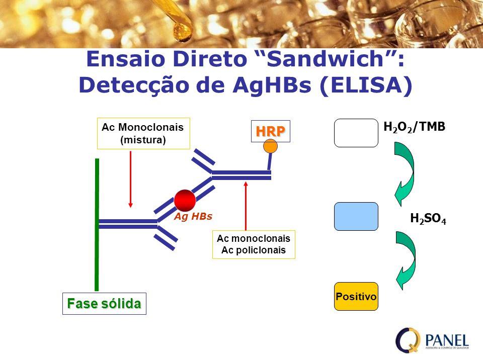 Ensaio Direto Sandwich: Detecção de AgHBs (ELISA) HRP H 2 O 2 /TMB Positivo H 2 SO 4 Fase sólida Ag HBs Ac Monoclonais (mistura) Ac monoclonais Ac pol