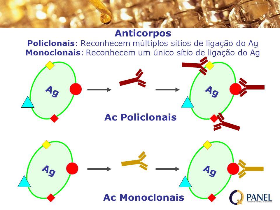 Anticorpos Policlonais: Reconhecem múltiplos sítios de ligação do Ag Monoclonais: Reconhecem um único sítio de ligação do Ag Ag Ac Policlonais Ac Mono