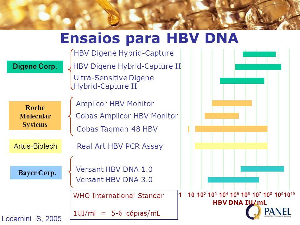 Ensaios para HBV DNA Digene Corp. Roche Molecular Systems Bayer Corp. 10 2 10 4 10 3 10 5 10 6 10 7 10 810 10 9 101 HBV DNA IU/mL HBV Digene Hybrid-Ca