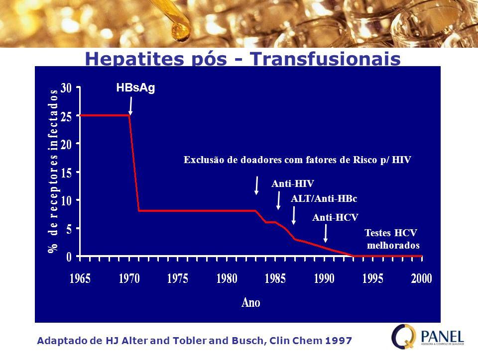 Hepatites pós - Transfusionais HBsAg Exclusão de doadores com fatores de Risco p/ HIV Anti-HIV ALT/Anti-HBc Anti-HCV Testes HCV melhorados Adaptado de