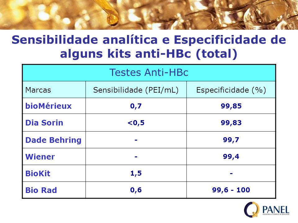 Sensibilidade analítica e Especificidade de alguns kits anti-HBc (total) Testes Anti-HBc MarcasSensibilidade (PEI/mL)Especificidade (%) bioMérieux 0,7