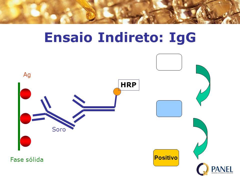HRP H 2 O 2 /TMB Positivo H 2 SO 4 Ensaio Indireto: IgG Fase sólida Ag Soro