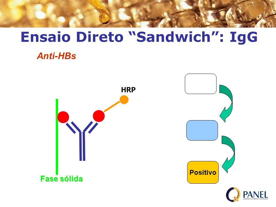 Ensaio Direto Sandwich: IgG Positivo H 2 SO 4 HRP H 2 O 2 /TMB Fase sólida Anti-HBs