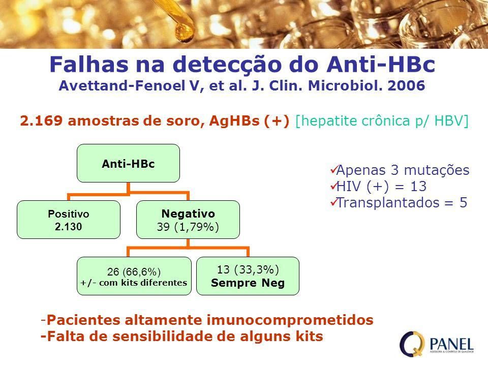 Falhas na detecção do Anti-HBc Avettand-Fenoel V, et al. J. Clin. Microbiol. 2006 2.169 amostras de soro, AgHBs (+) [hepatite crônica p/ HBV] Anti-HBc