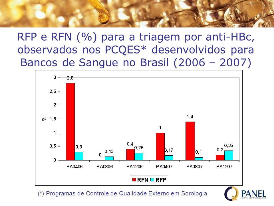 RFP e RFN (%) para a triagem por anti-HBc, observados nos PCQES* desenvolvidos para Bancos de Sangue no Brasil (2006 – 2007) (*) Programas de Controle