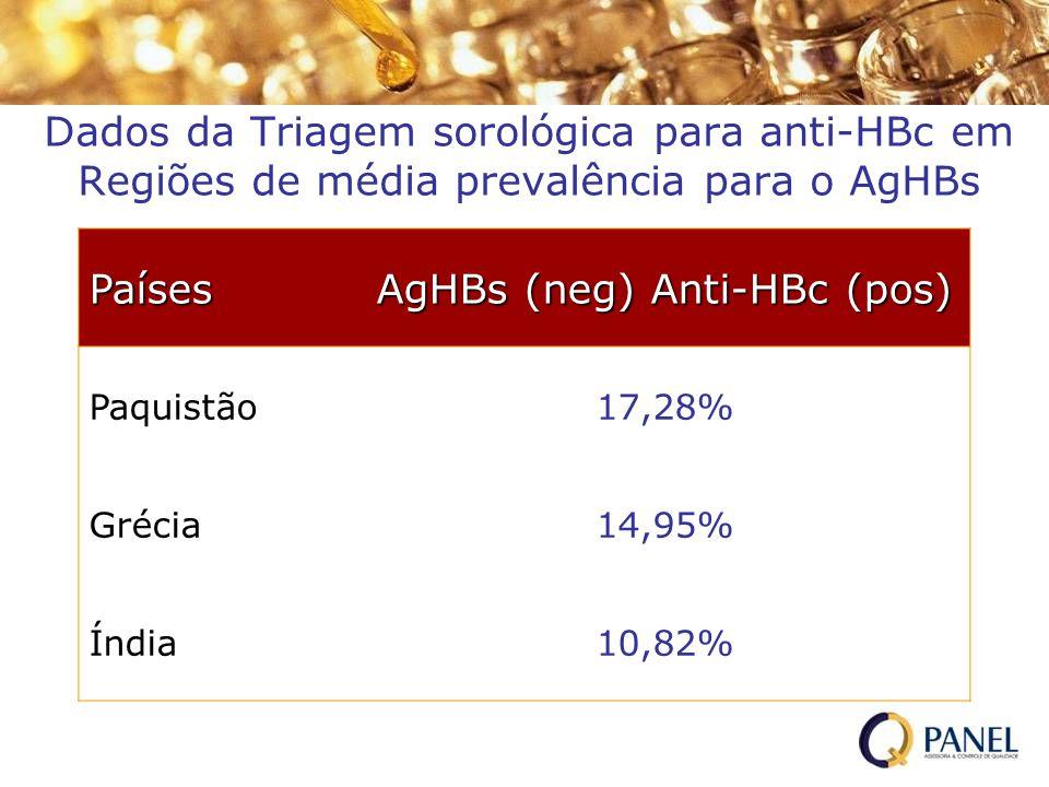 Dados da Triagem sorológica para anti-HBc em Regiões de média prevalência para o AgHBs Países AgHBs (neg) Anti-HBc (pos) Paquistão17,28% Grécia14,95%
