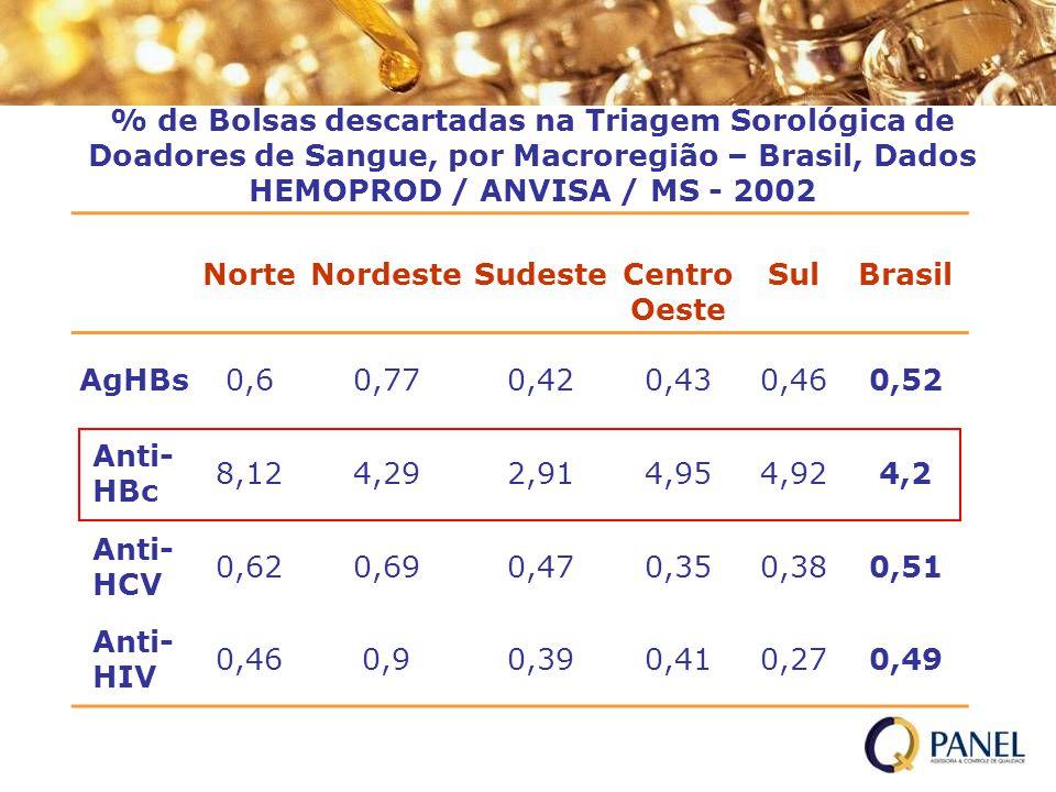 % de Bolsas descartadas na Triagem Sorológica de Doadores de Sangue, por Macroregião – Brasil, Dados HEMOPROD / ANVISA / MS - 2002 NorteNordesteSudest