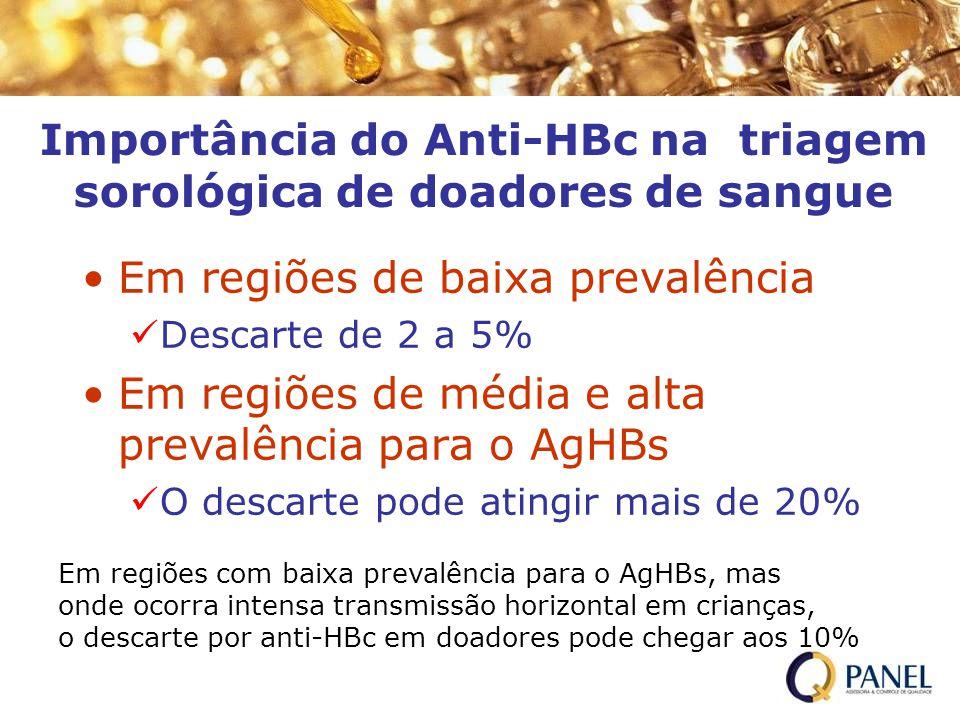 Importância do Anti-HBc na triagem sorológica de doadores de sangue Em regiões de baixa prevalência Descarte de 2 a 5% Em regiões de média e alta prev