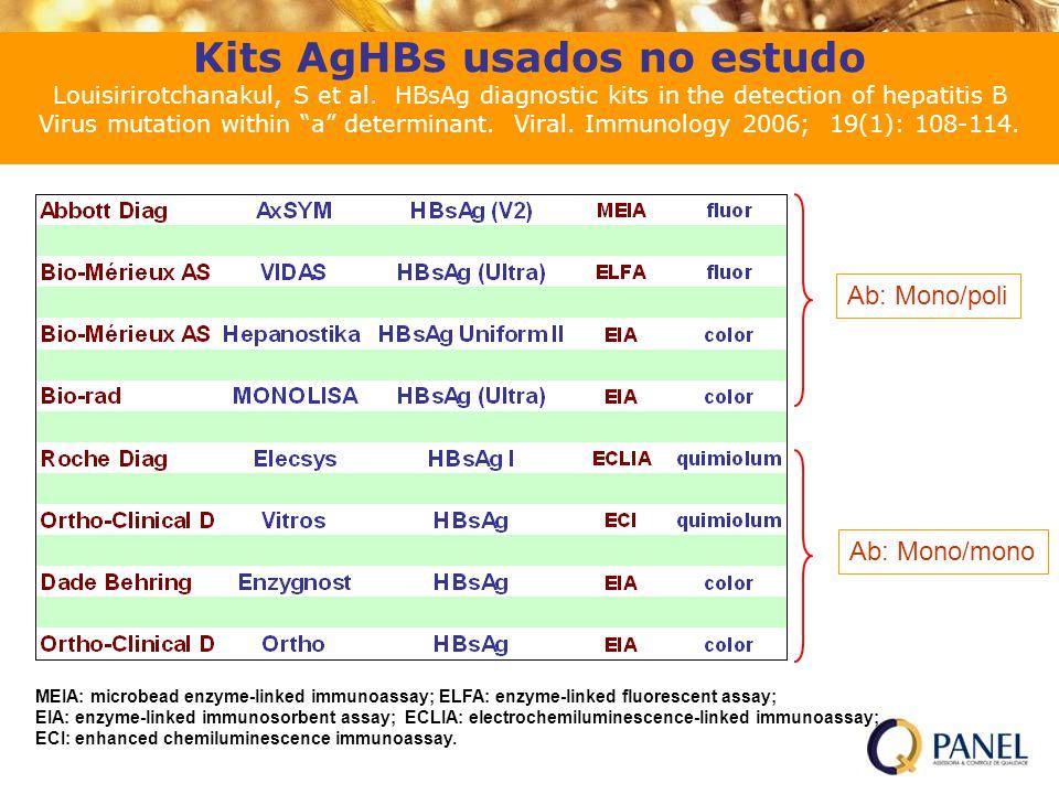 Kits AgHBs usados no estudo Louisirirotchanakul, S et al.