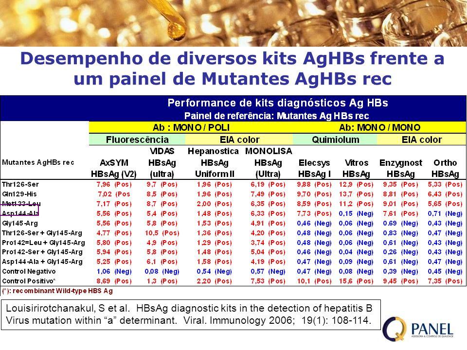 Desempenho de diversos kits AgHBs frente a um painel de Mutantes AgHBs rec Louisirirotchanakul, S et al. HBsAg diagnostic kits in the detection of hep