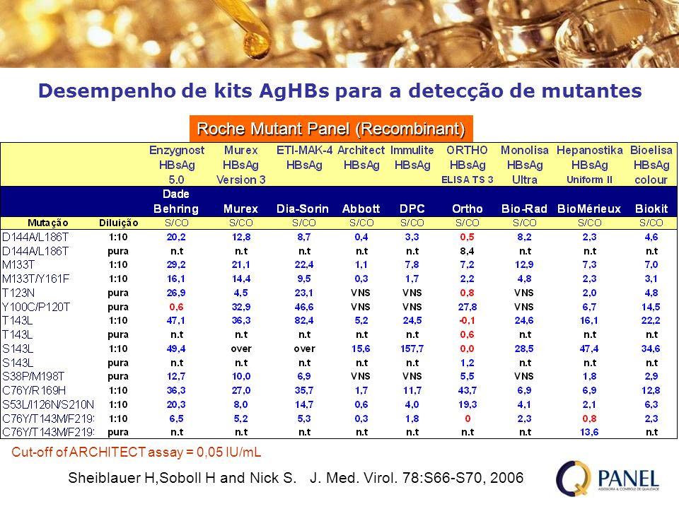 Desempenho de kits AgHBs para a detecção de mutantes Roche Mutant Panel (Recombinant) Sheiblauer H,Soboll H and Nick S. J. Med. Virol. 78:S66-S70, 200